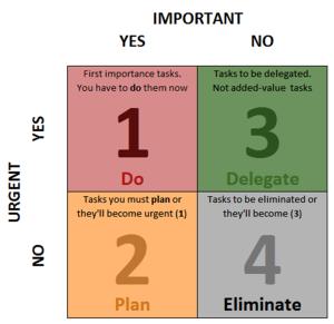 urgent-important-chart